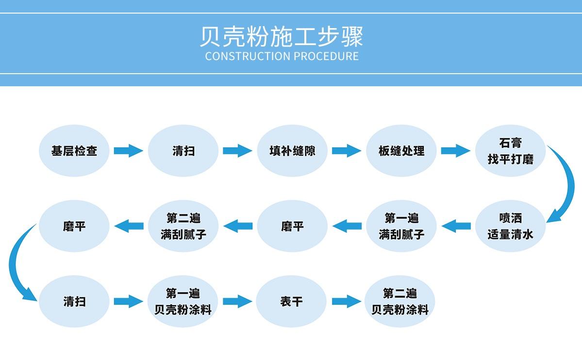 贝壳粉施工流程