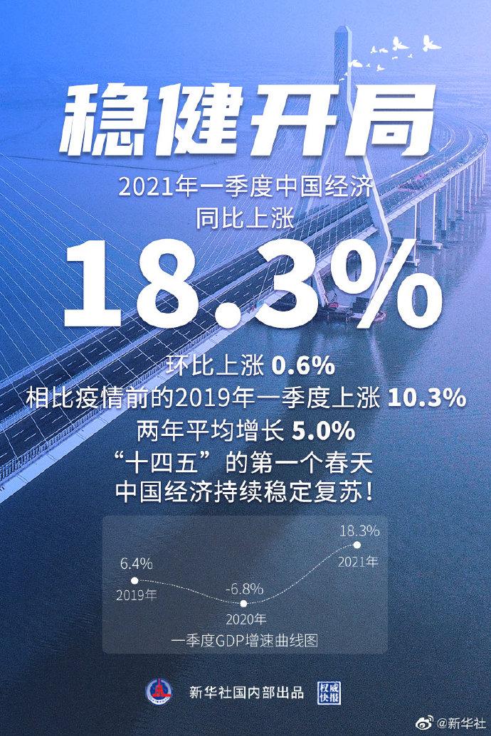 新华社:18.3%!一季度中国经...