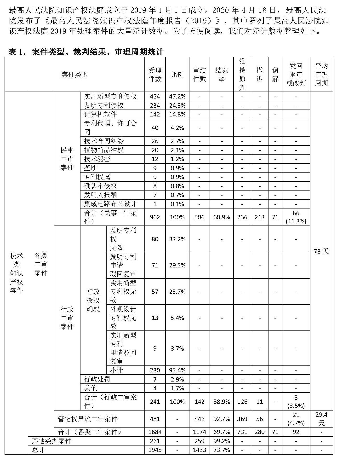 最高人民法院知识产权法庭年度报告(2019)