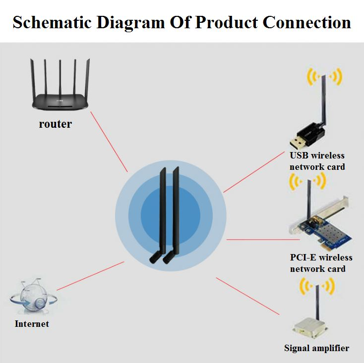 Outdoor 5DBI dual frequency WIFI signal enhancement antenna
