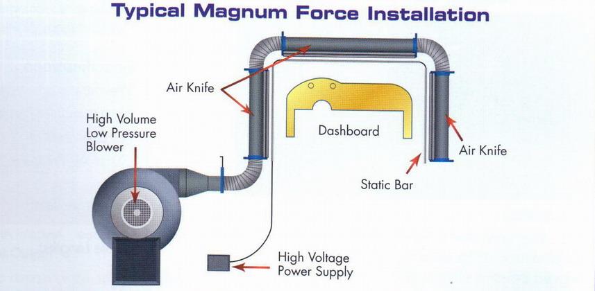 Magnum Force 除尘洁净系统