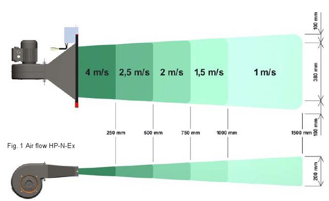 HP-N-EX 防爆离子风机(ATEX)