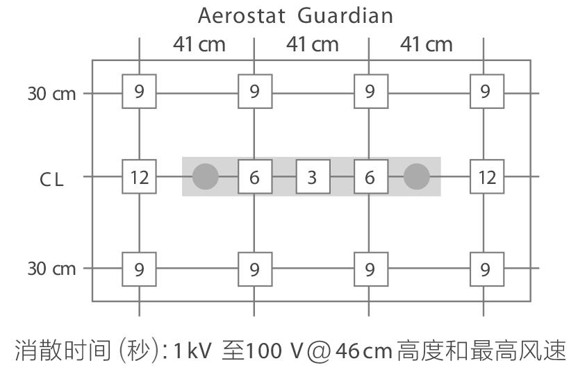 Aerostat Guardian悬挂型离子风机