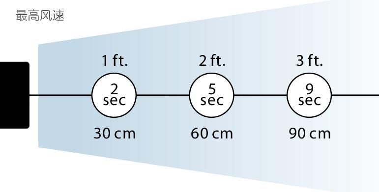 minION2 离子风机