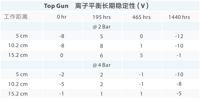 Top Gun 离子风枪