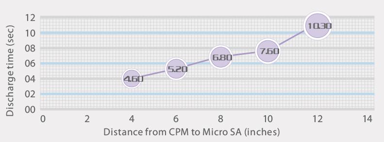 Micro S / Micro SA 离子风咀