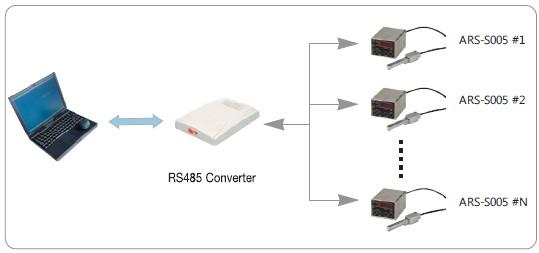 ARS-S005 在线静电监控器