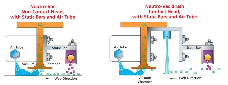 Neutro-Vac 除尘洁净系统