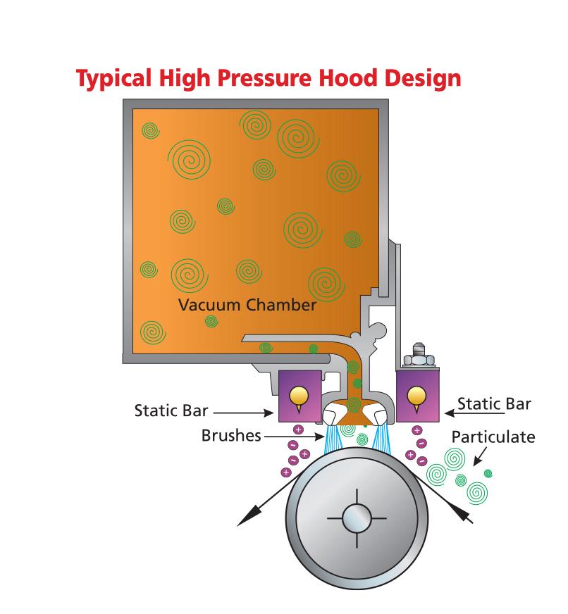 Ion-O-Vac 除尘洁净系统