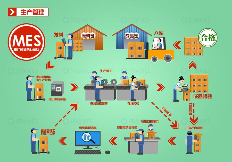 制造企业如何选择mes软件系...