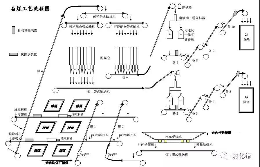 最新焦化厂工艺流程图