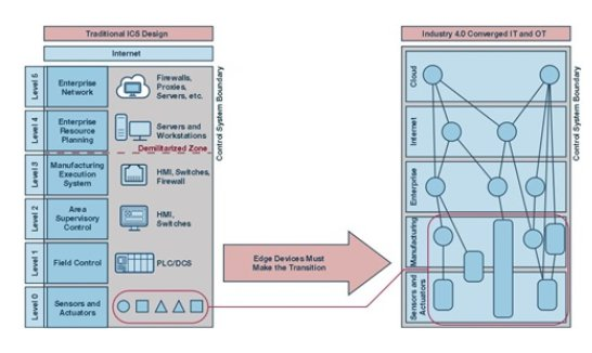 加速工业4.0:扩展工业控制系统...