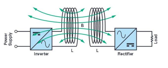 适用于滑环应用的60 GHz无线...