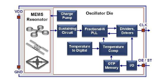 MEMS振荡器提高医疗设备性能和...