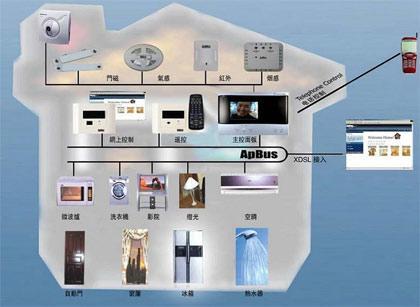 德州仪器:提高楼宇家居自动化能效...