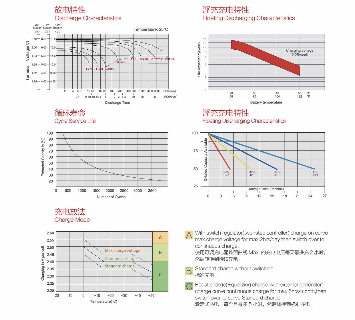 AGM深循环铅酸蓄电池