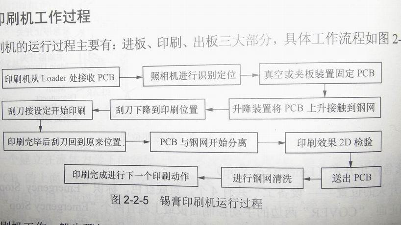 全自动锡膏印刷机工作流程图