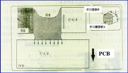 锡膏印刷机常见印刷不良原因分析