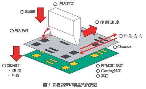 全自动锡膏印刷机的脱模速度