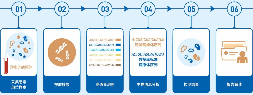 香港时代医疗对PMSEQ高通量基因检测技术突破!