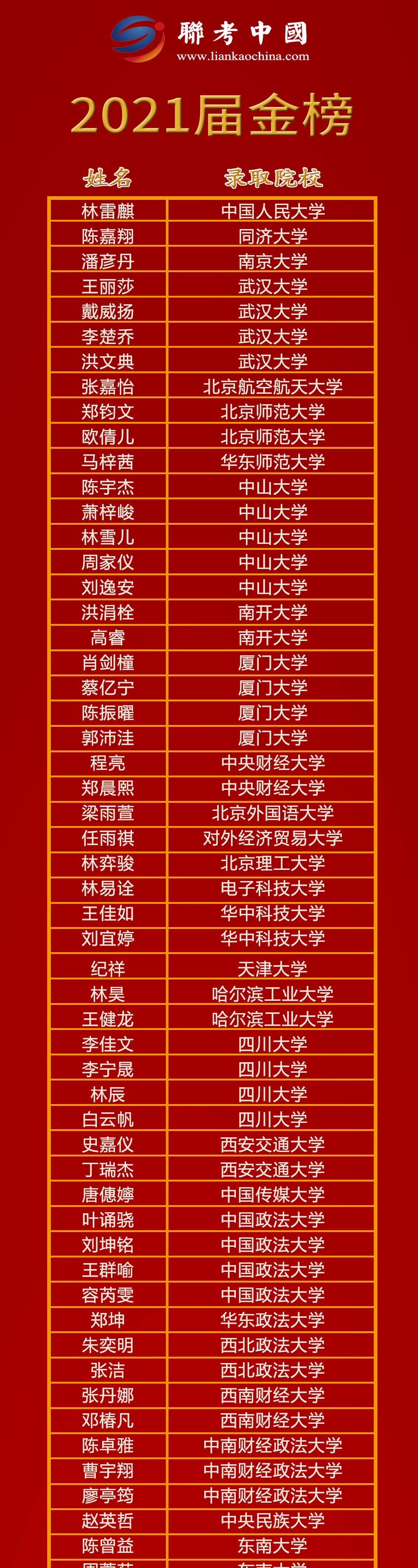2021届联考中国金榜