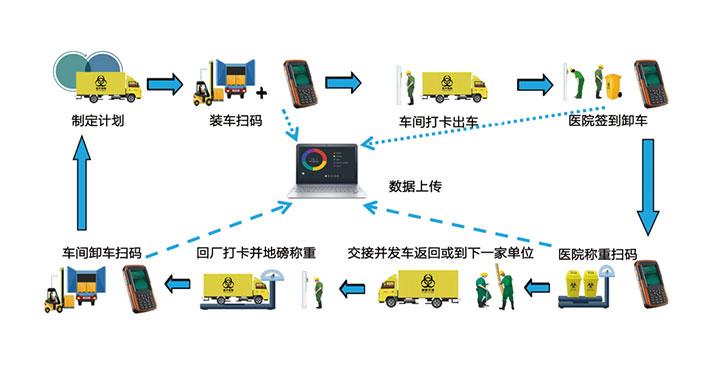 医疗废物智能监管系统