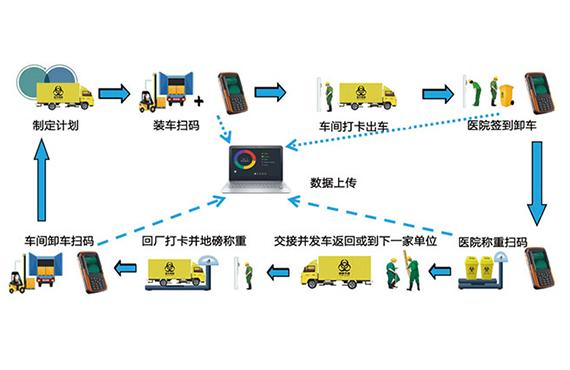 医疗污染综合处理设备