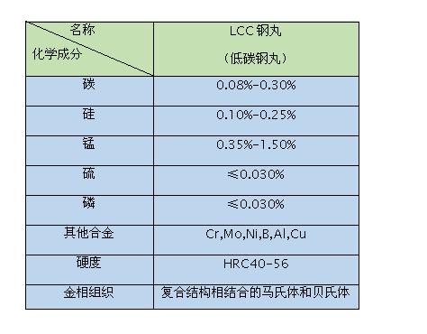 低碳钢丸的产品性能