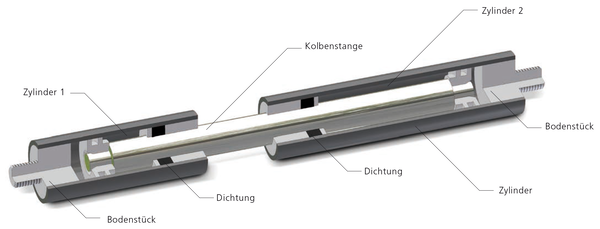 双冲程气弹簧的结构和工作原理