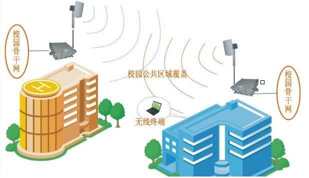 無線網絡系統