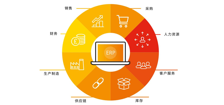 企业为什么要上ERP系统?易飞ERP...