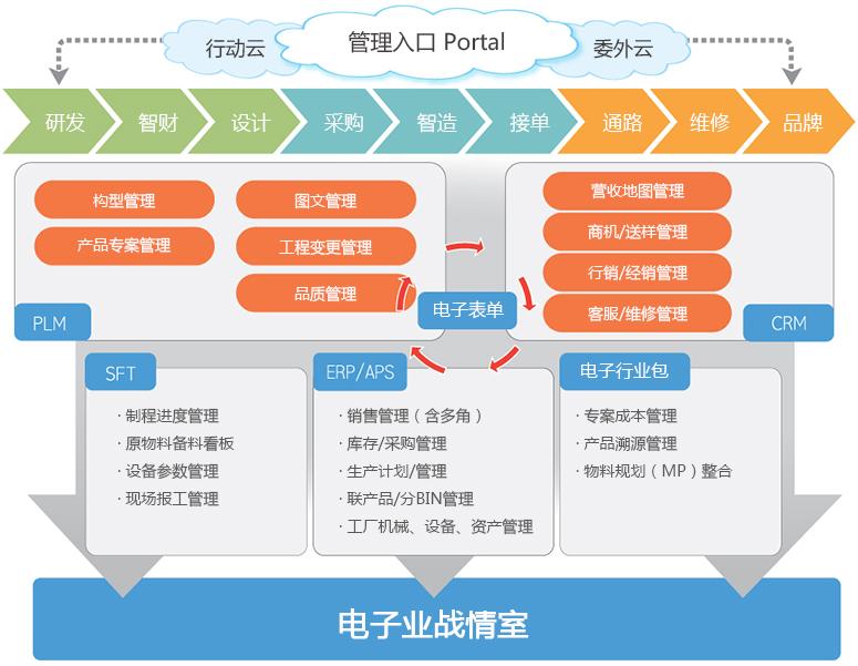 电子行业智能制造解决方案(图1)