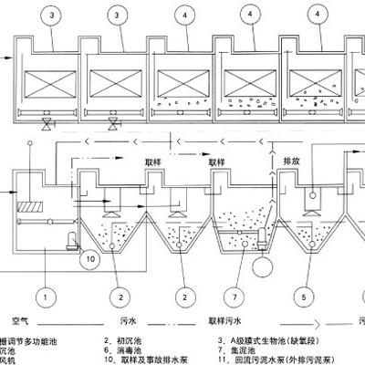 A/O型 污水生物处理(脱氮)装置