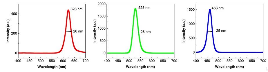 红、绿、蓝光的发光光谱