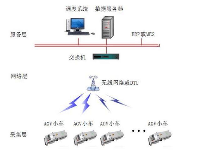 AGV调度系统