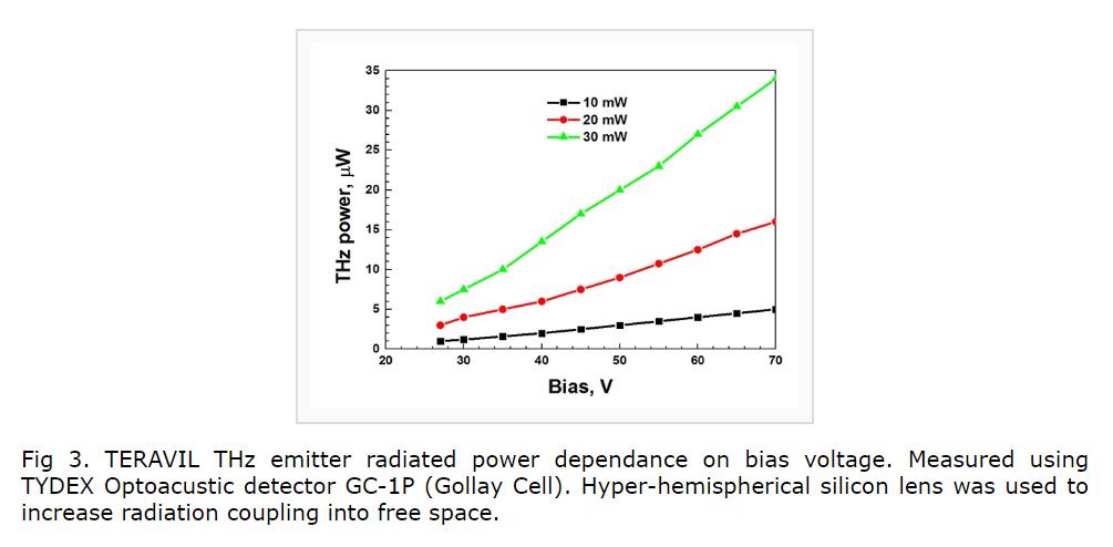 用于800nm波长激光器的光导天线
