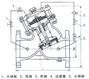 活塞式可调减压稳压阀 BYH104X