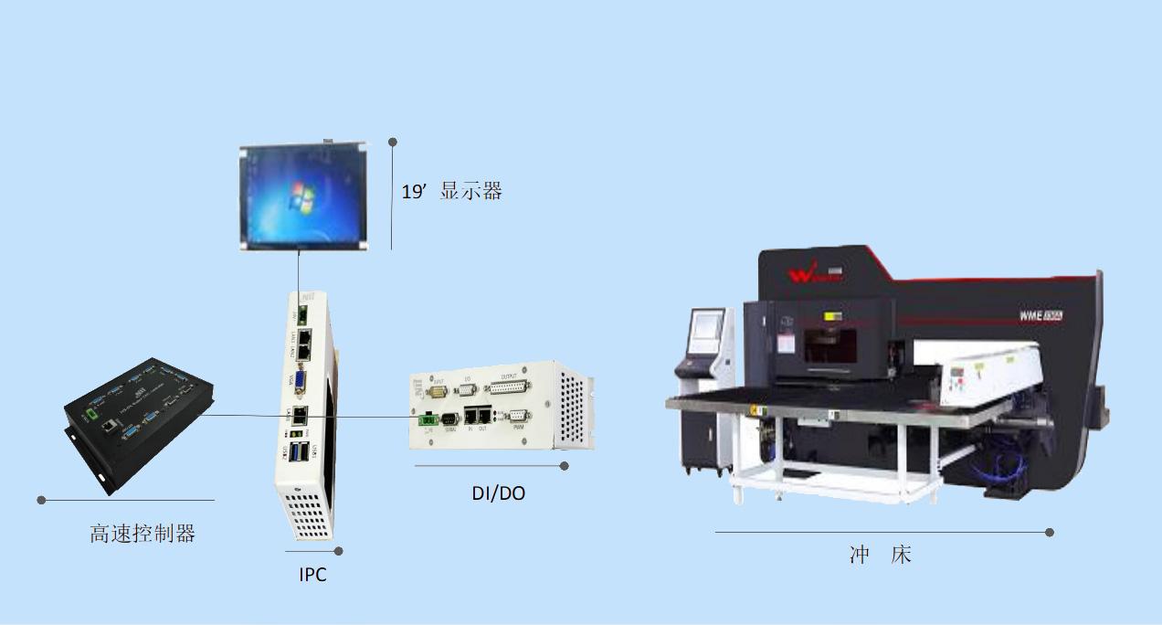 NII-5000 高速沖床數控系統(5軸)