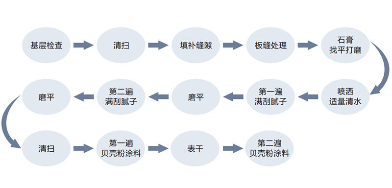 这是贝壳粉施工流程