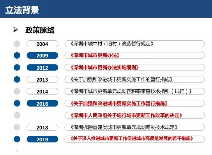《深圳经济特区城市更新条例》正式...