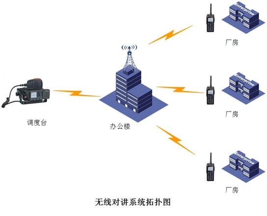 淄博纺织厂无线通信指挥调度系统设计方案
