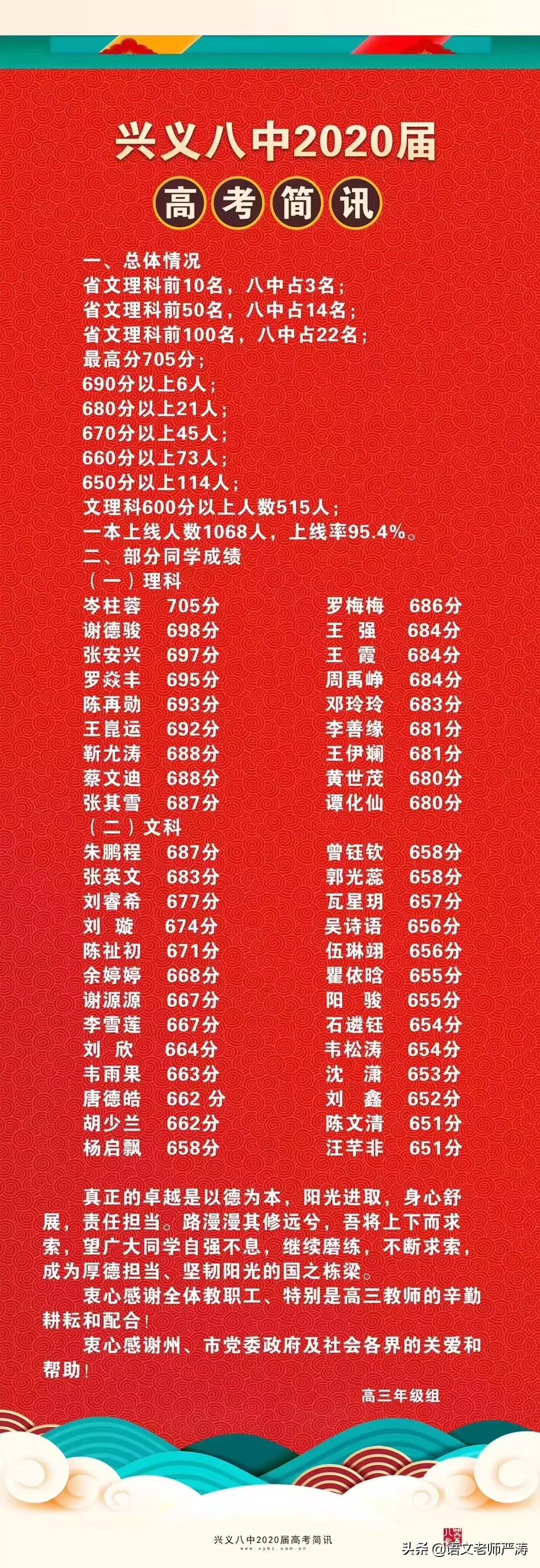 2020年贵州省高中排名前十五:...