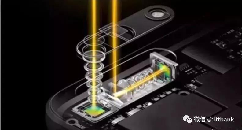 光学摄像头产业链汇总!
