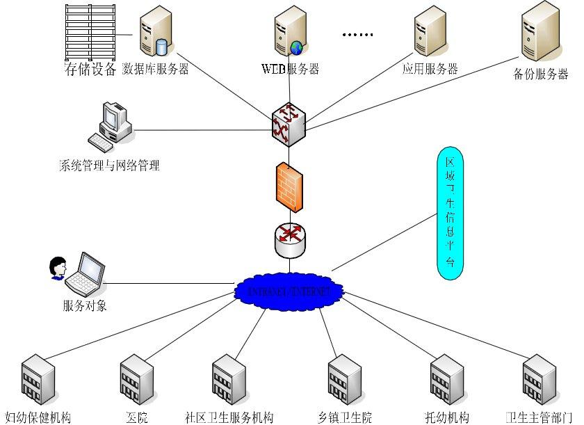 力锦区域化医院信息系统