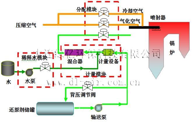 锅炉-SNCR脱硝装置