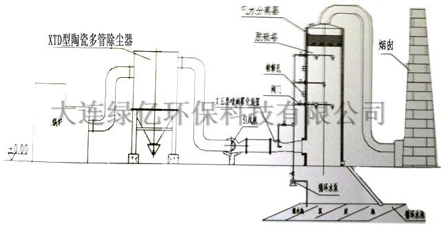 陶瓷多管+TT-脱硫塔