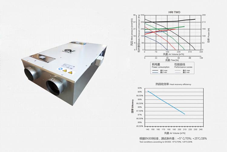 意大利威特奇进口—HRI—TWO吊顶式全热交换器—双向流热回收机组