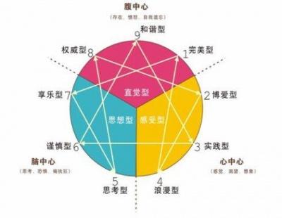 罗惠依《九型人格》在线内训