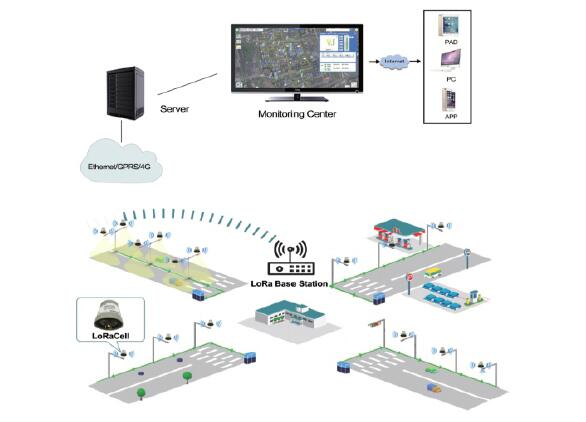 Smart Street Light (smart city)