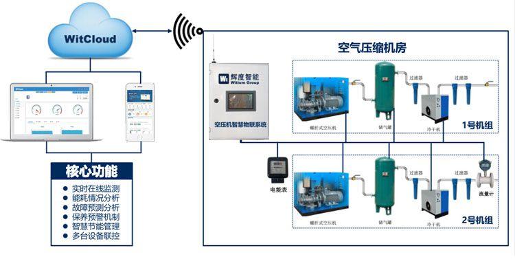重庆水泵物联网控制系统24小...